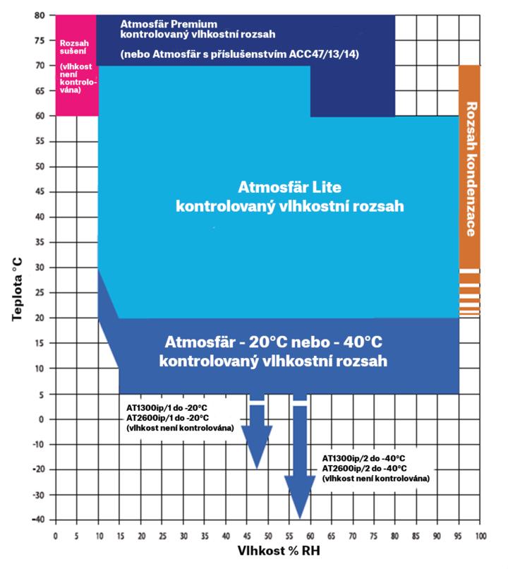 Korózna komora Ascott Atmosfär Premium - graf pracovného rozsahu